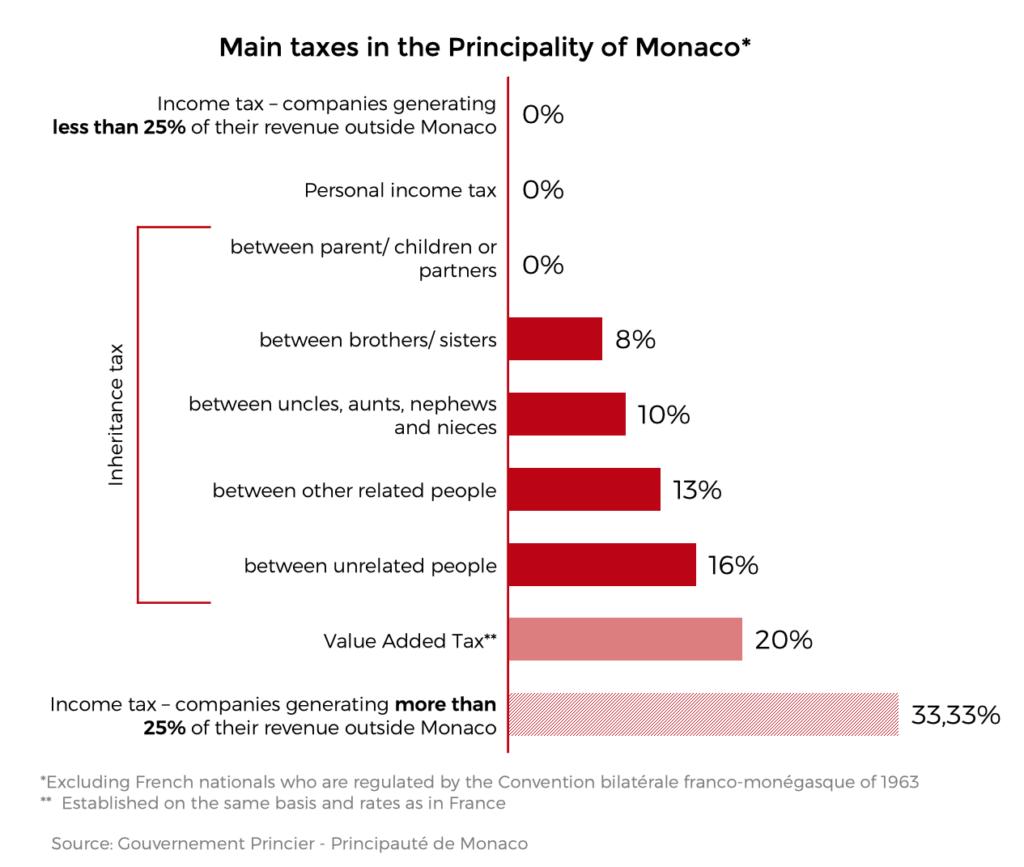 Chart - Main taxes in Monaco